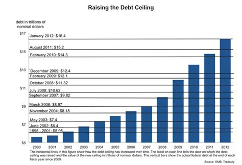 Raising The Debt Ceiling by What Does Raising The Debt Ceiling 28 Images April