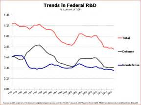 Omb Historical Tables Historical Trends In Federal R Amp D Aaas The World S