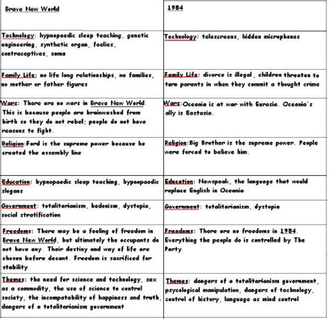 Brave New World And 1984 Comparison Essay Thesis by 1984 Vs Brave New World