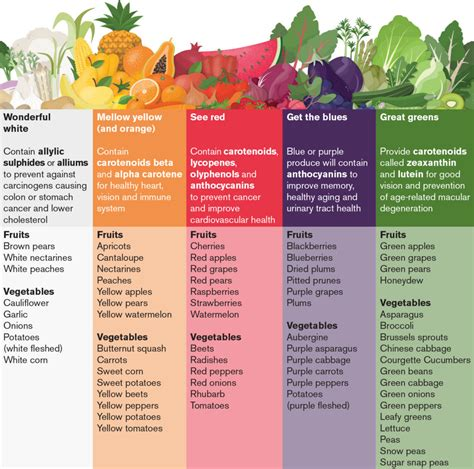 Do Antioxidants Help With The Prevention Against Aging by What Are Antioxidants Phytochemicals How Do We Get