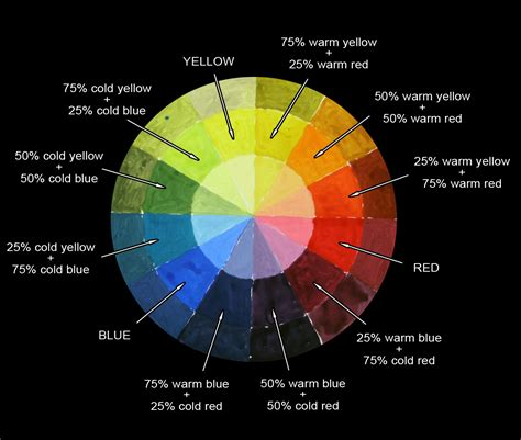 color wheel instructions color theory pinterest
