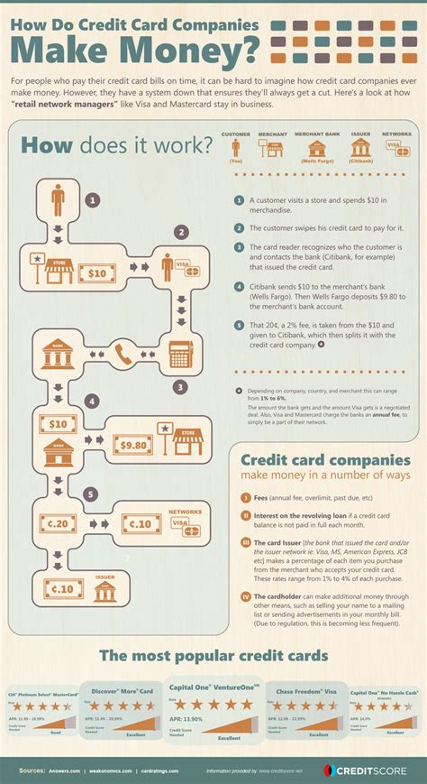 how banks make money from credit cards how do credit card companies make money visual ly