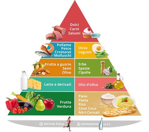 nuova piramide alimentare mediterranea focus on la piramide alimentare