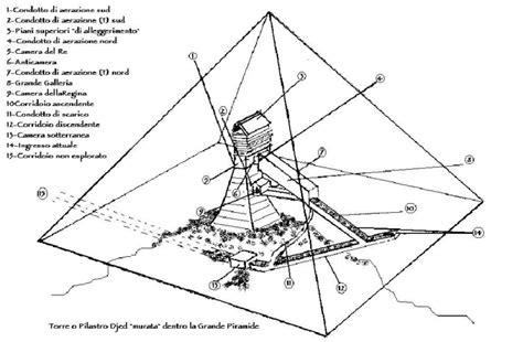 piramidi interno piramide grande piramde grande piramide djed interno