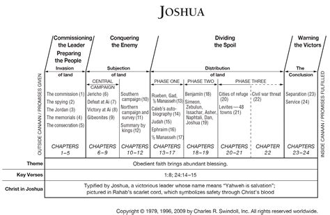 key themes book of joshua book of joshua overview insight for living ministries