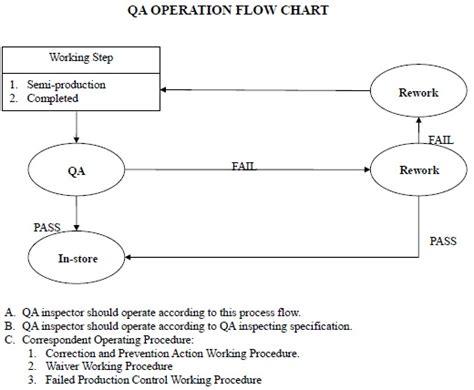 flowchart for create list operation flowchart for create list operation create a flowchart