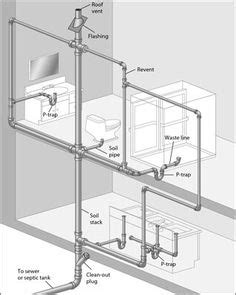 Plumbing 101 Pdf by Safelty Of Sgg Uk Glass Gobain Glass Uk 0 D Details Saints And Glass