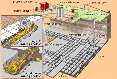 mine diagram coal mine encyclopedia children s homework help