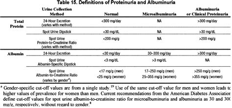 protein normal range creatinine