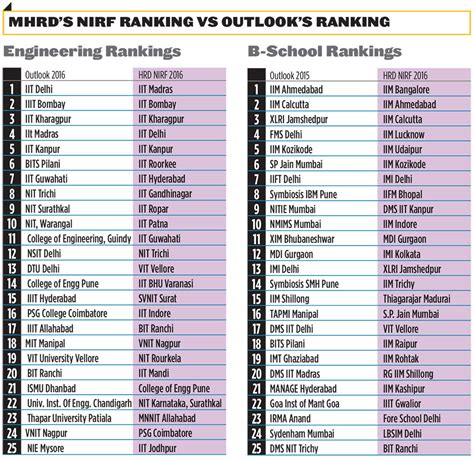 Mba Technology Ranking by Unofficially A Broken Lens
