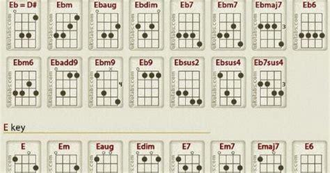 tutorial gitar tentang kita kunci gitar ukulele senar 4 tutorial gitar lengkap