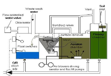 Sewage Treatment Plant marine sewage treatment plants regulations and working