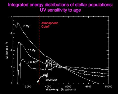 Cosmic Abundances As Records Of Stellar Evolution And Nucleosynthesis by Astr 511 O Connell Uv Astronomy