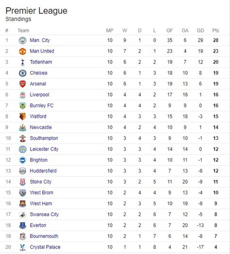 epl table highlights premier league table results 2017 brokeasshome com