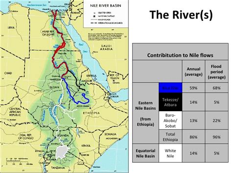 sport on the blue nile or six months of sportsman s in central africa classic reprint books regional development in the nile river basin
