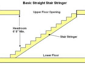 Comfortable Stair Riser Height Learn How To Build Stairs
