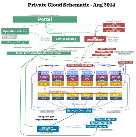 My Private Cloud Block Architecture Diagram ? EtherealMind