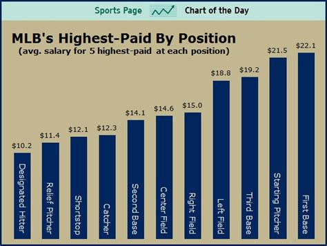 what is the salary of the highest paid pba player answers major league baseball s highest paid positions sports