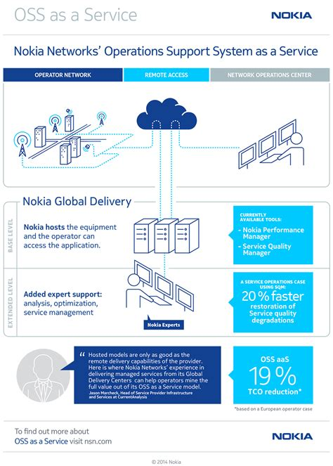 oss mobile nokia networks with oss as a managed service oss line