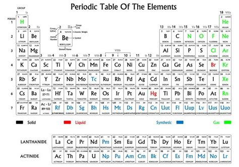 poster tavola periodica poster tavola periodica degli elementi bianco e nero