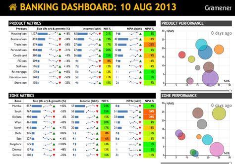 banking dashboard templates banking dashboard from gramener dashboards
