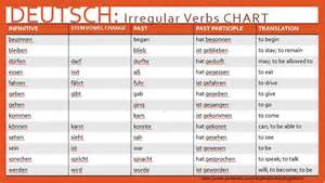 common irregular verbs german polyglotism