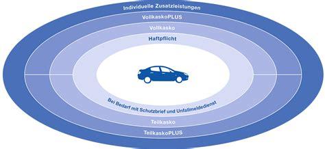 Kfz Versicherung K Ndigen Zurich by Kfz Versicherung Autoversicherung Versicherungskammer Bayern