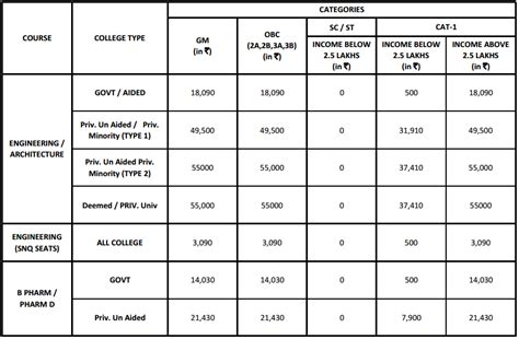 Pgcet Mba Fees Structure 2017 by Kcet Fee Structure Aglasem Admission
