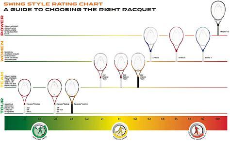 swing style consejo para comprar raqueta
