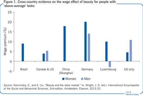 How Does Age Affect Productivity Explain Mba by Iza World Of Labor Does It Pay To Be Beautiful