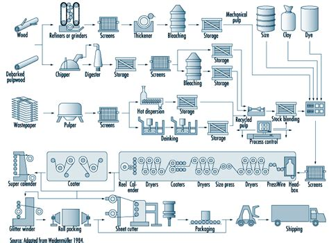 pulp paper process chapter 72 pulp and paper industry