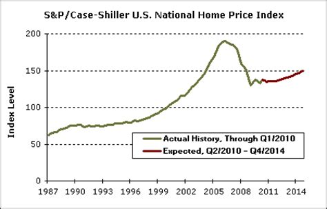 what s ahead for the housing market a look at the charts