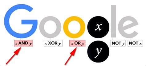 doodle kombinationen die logik hinter dem george boole doodle seo