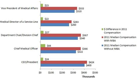 Average Salary Of Mba Graduate In Usa by Physicians Salary With And Without Mba Masters Of