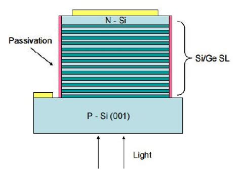 sige and si strained layer epitaxy for silicon heterostructure devices books advances in infrared detector array technology intechopen