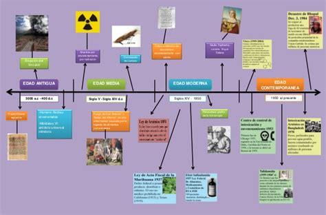 linea temporal de la edad moderna de la prehistoria a la edad moderna ppt linea temporal de la edad moderna hitos historicos de la toxicologia linea de tiempo