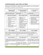 english worksheet ethos logos and pathos