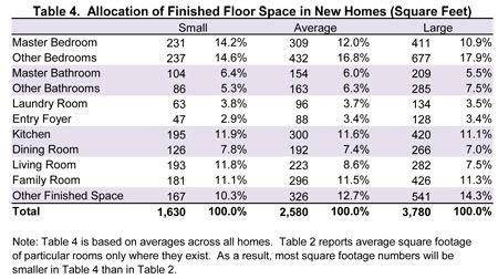 Normal Bedroom Size In Meters by American Bra Size Average Increases 34b 34dd America S