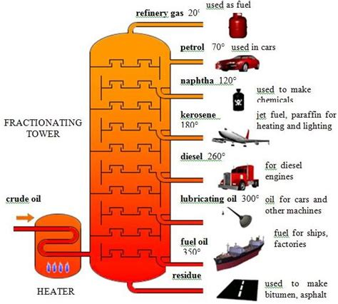 diagram of fractional distillation environmental chemistry fractional distillation of crude