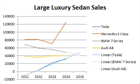Tesla Annual Report 2014 Tesla Model S On Track To Be A Best Selling Large Luxury