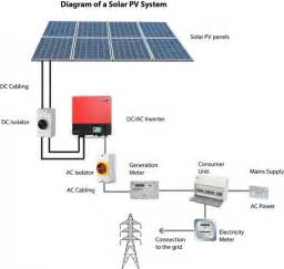 what is solar pv 1 vision solar pv solar panel installation