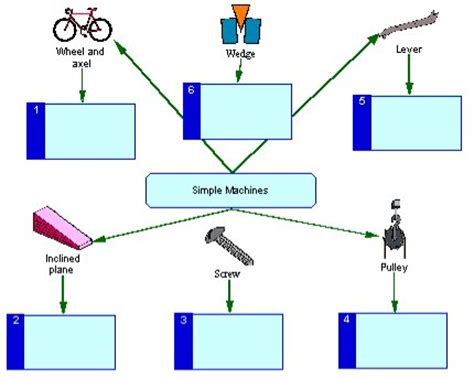what s so simple about simple machines process simple machines 2 process