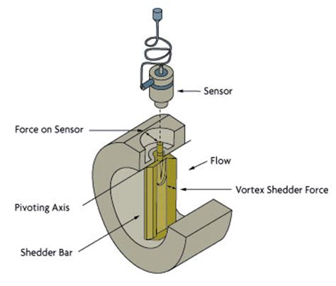 Small Plant Supports by Vortex Flow Meter Omega Engineering