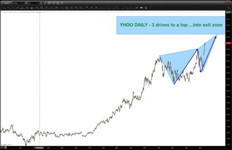 stock pattern x is yahoo stock yhoo nearing a sell pattern top see it