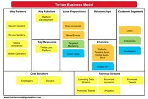 business model business model canvas exles understanding business models