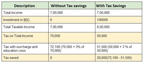 income tax section 80cc choosing tax saving options for 80c and others