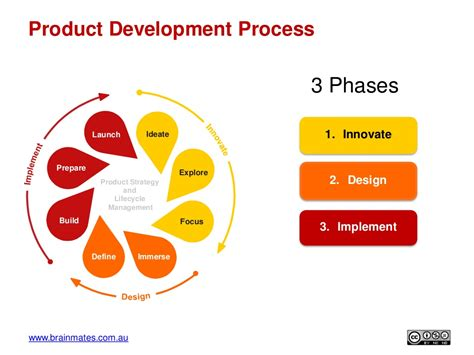 chp 3 the business of product management www brainmates com au ideate explore focus immersedefine
