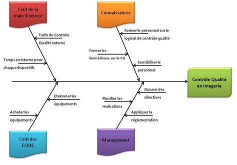diagramme d ishikawa exercice corrigé pdf mise en pratique du contr 244 le qualit 233 interne en