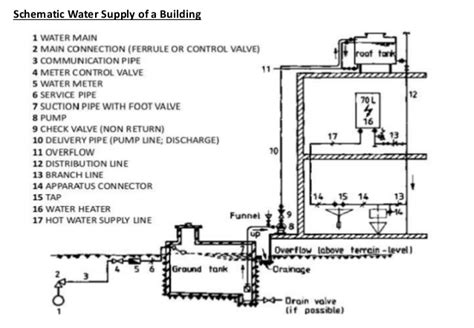 layout of water supply in buildings water supply system for town and building