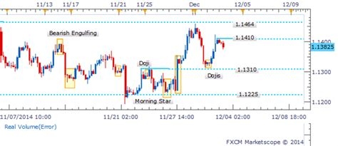 candlestick pattern volume usd cad key reversal candlestick pattern fails to find